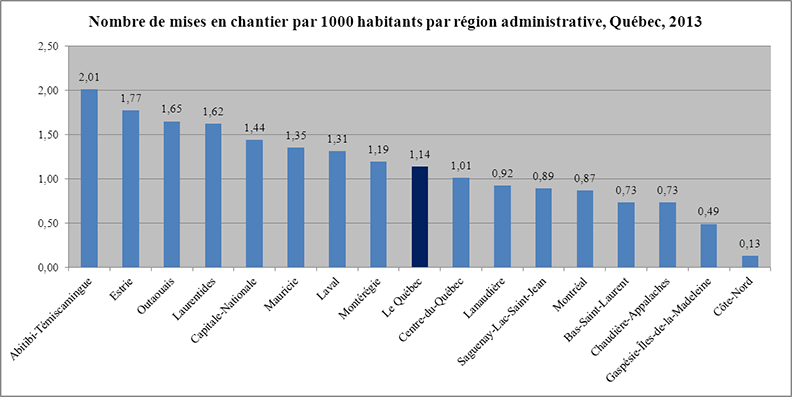 http://www.habitation.gouv.qc.ca/fileadmin/internet/documents/SHQ/marche_habitation_quebec/bilan_2013/4g.png